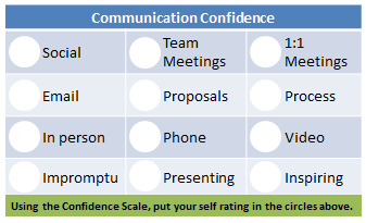 Communication Confidence