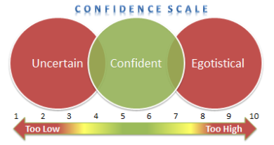 Confidence Scale